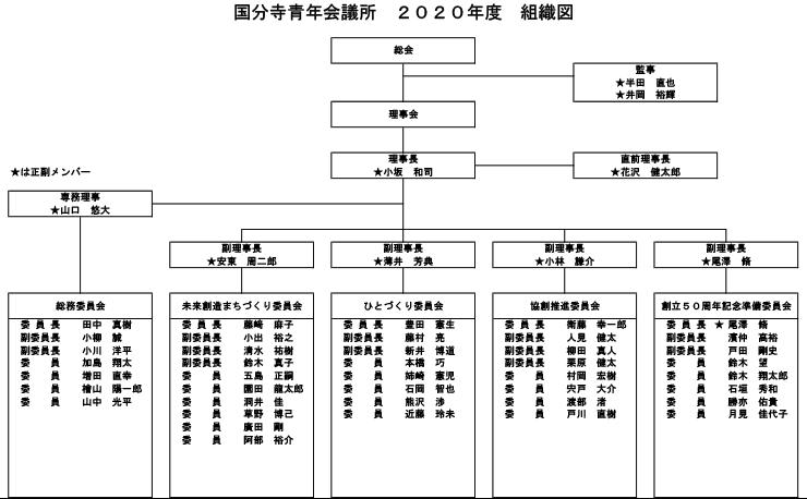 組織図-740px-458px